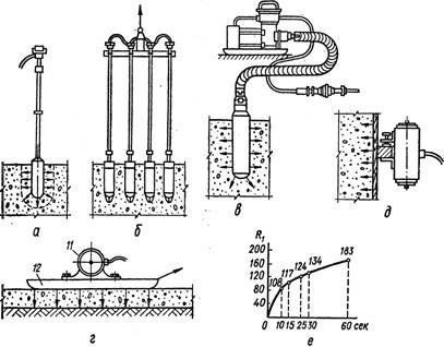 Схема вариантов уплотнения бетона