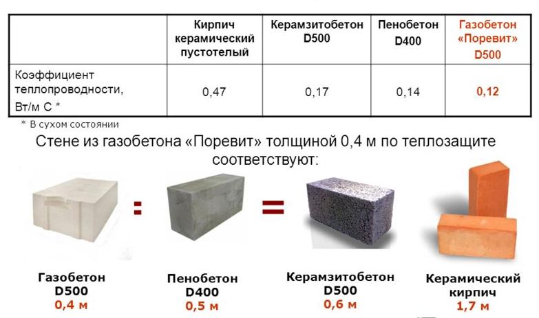 Сравнение стеновых материалов по теплоизоляционным свойствам.