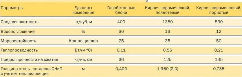 Таблица сравнения газобетона и кирпича.