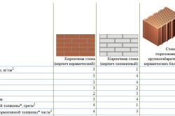 Характеристика стеновых материалов