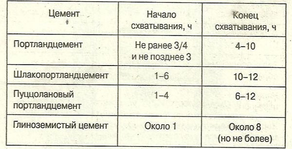 Таблица определения срока схватывания цементного теста