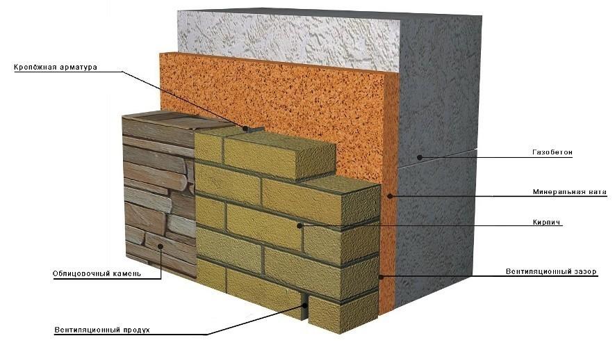 Стена из газобетона облицованная кирпичом
