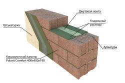 Конструкция стены из керамзитобетона.