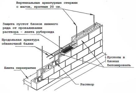 Схема армирования газосиликатной стены