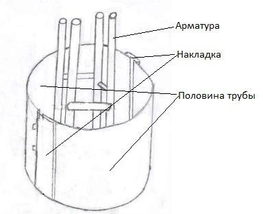 Опалубка для круглого столба