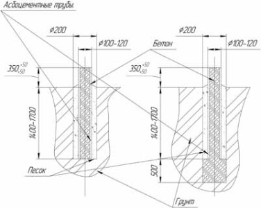Схема закладки столбиков под ленточный фундамент для беседки