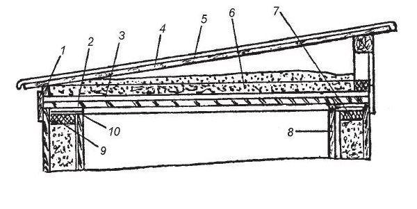 Основные элементы односкатной крыши