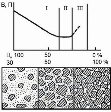 Типы структур бетонной смеси и их влияние на водопотребность равноподвижной смеси: I – смесь с  плавающим заполнителем, II – смесь с плотной упаковкой заполнителей, III – крупнопористая смесь с недостатком цементного теста.