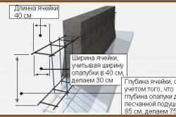 Схема устройства армированного фундамента