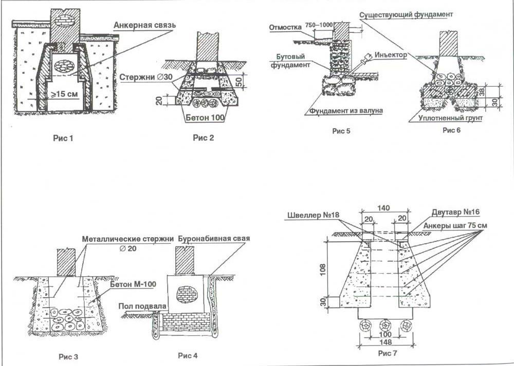 Схема усиления старого фундамента различными способами