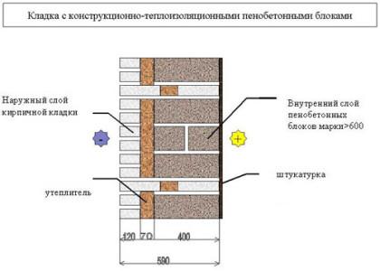 Схема кладки стены с конструкционно - теплоизоляционными пенобетонными блоками