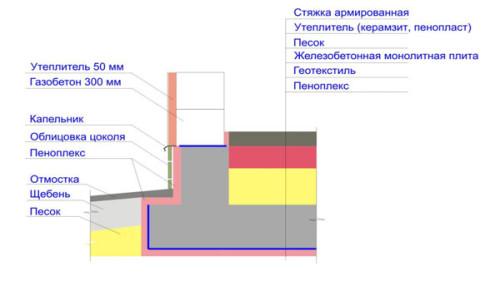 Схема фундамента монолитной плиты в разрезе