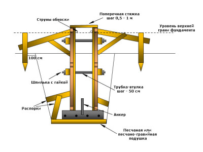 Схема устройства конструкции опалубки для строительства ленточного фундамента на бетонной основе