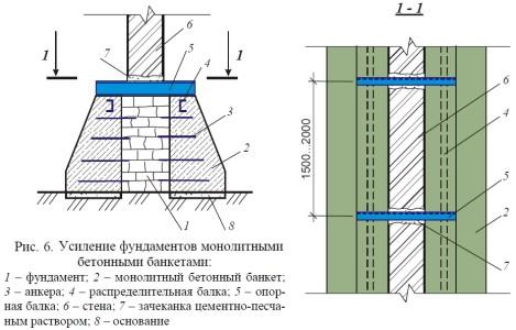 Схема усиления фундаментов монолитными бетонными банкетами