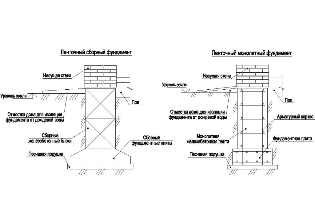 Сравнительная схема двух видов ленточного фундамента