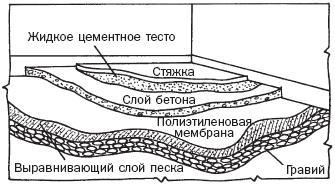 Схема цементно-песчаной стяжки по бетонному основанию