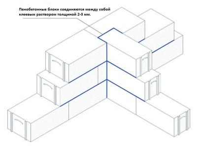 Схема строительства из пеноблоков