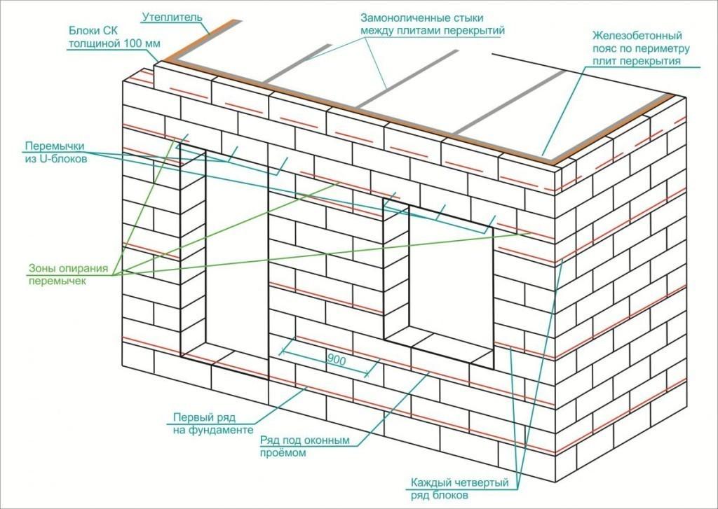 Схема укладки стены из газобетонных блоков.