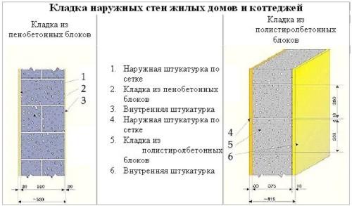 Схема кладки наружных стен жилых домов и коттеджей