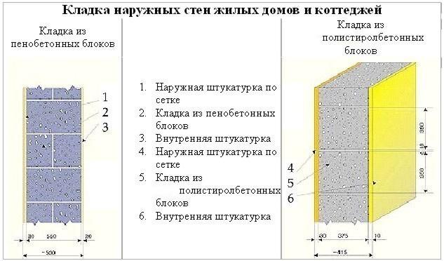 Схема кладки из пеноблоков стен жилых домов
