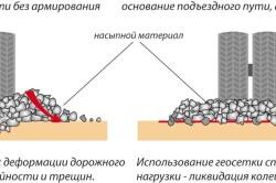 Схема технологии возведения щебеночной подкладки