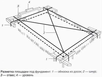 Схема разметки площадки