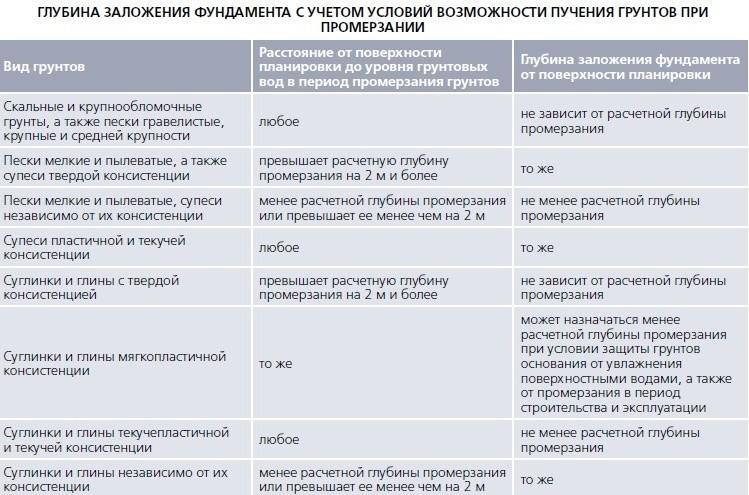 Таблица определения глубины заложения фундамента