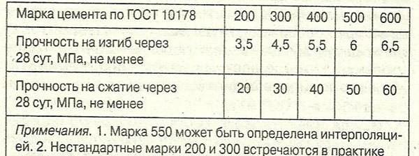 Таблица определения марки цемента