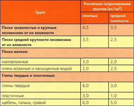 Таблица сопротивления грунтов