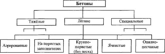 Таблица видов бетона