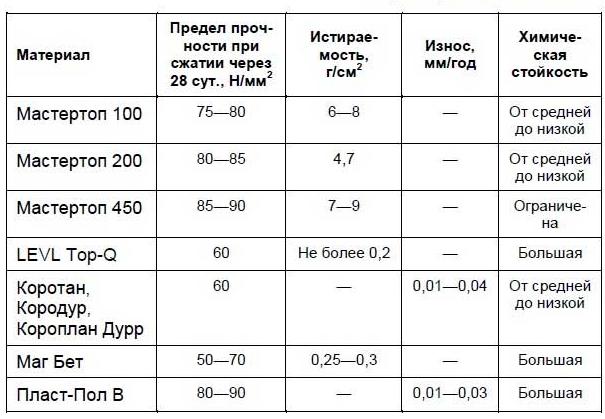 Сравнительные технико-экономические характеристики топпингов.