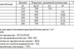 Таблица пропорций материалов при изготовлении керамзитобетона