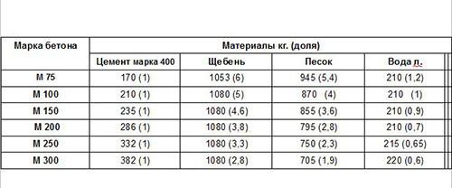 Таблица расчета бетонной смеси