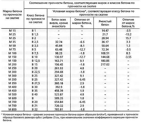 Таблица расчета пескобетона на 1м3