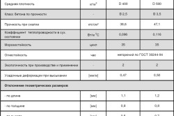 Таблица физико-технических характеристик пенобетонных плит перекрытия