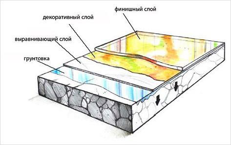Технология укладки наливного пола