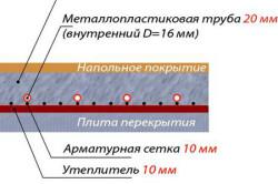 Схема использования пенобетона для стяжки пола