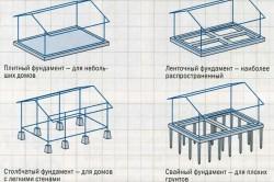 Схема конструкций распространенных видов фундамента