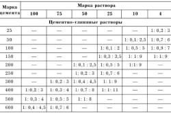 Таблица пропорций цементно - глиняных растворов в соответствии с марками прочности.