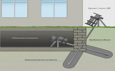 Схема работы по укреплению фундамента буровым способом