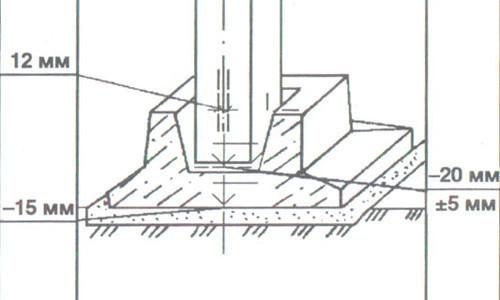 Установка блоков фундамента стаканного типа