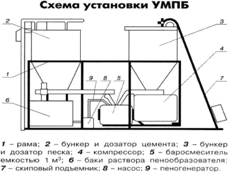 Схема самодельной установки для изготовления пенобетона