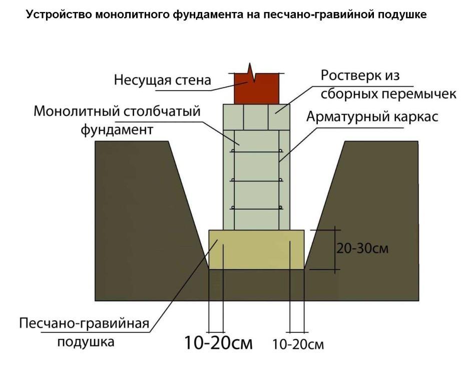 Схема устройства монолитного фундамента на песчано-гравийной подушке