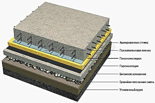 Схема элементов конструкции бетонного пола