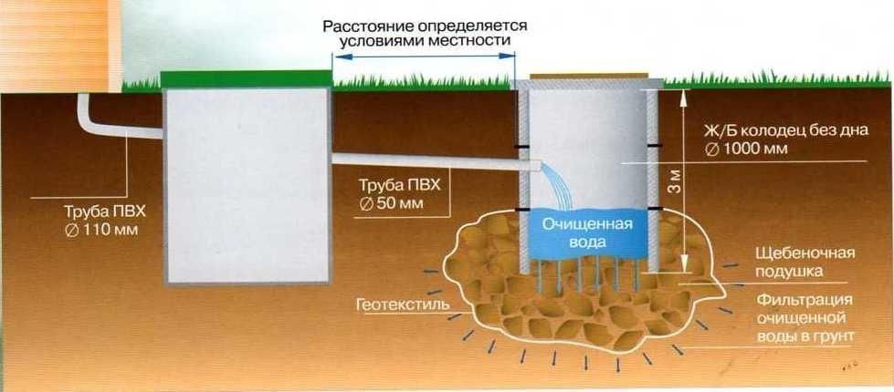 Монтаж бетонных колодцев