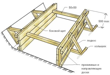 Схема устройства опалубки фундамента