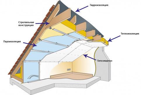 Утепление и гидроизоляция крыши гаража
