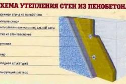 Утепление стен из пенобетона