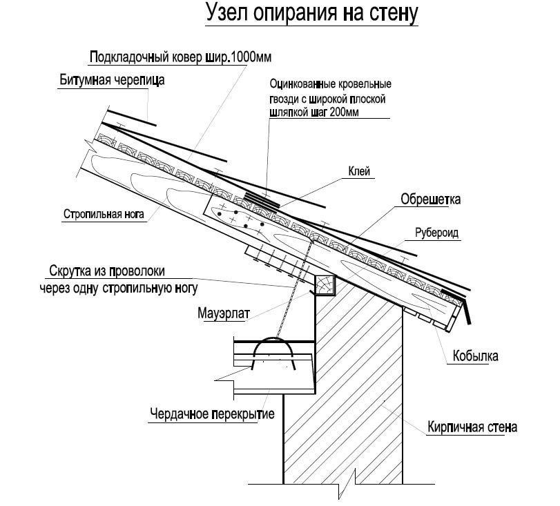 Схема узла опирания на стену