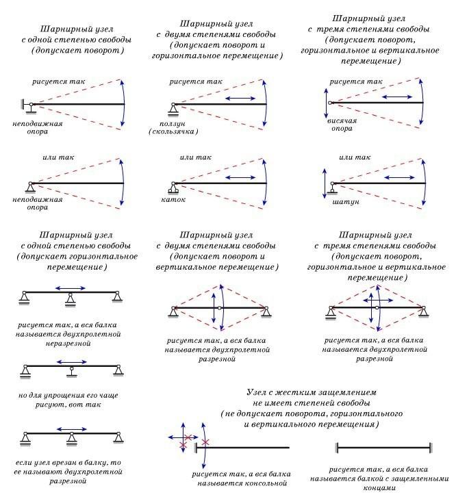 Схема узлов опирания